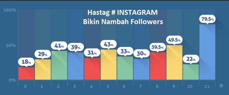 bdb39c3c4c1 Sekarang kita akan membahas tentang Hastag   untuk mengoptimalkan kinerja  Instagram kalian