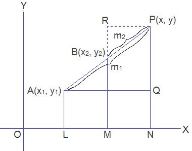 Figure: section formula for external division
