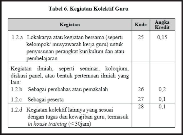 tabel kegiatan kolektif guru