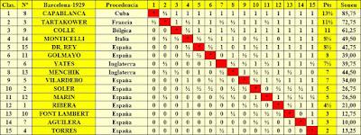 Clasificación final por orden de puntuación del Torneo Internacional de la Exposición de Barcelona de 1929