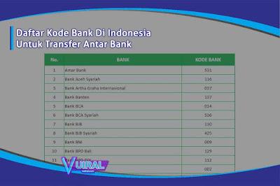 Daftar Kode Bank Di Indonesia Untuk Transfer Antar Bank
