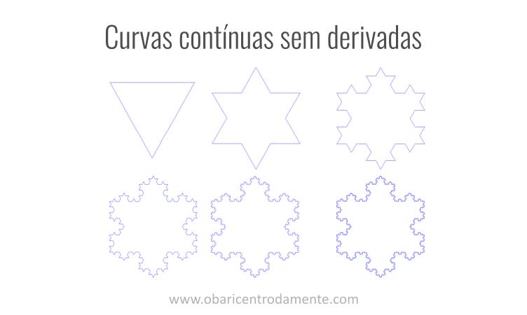 Curvas contínuas sem derivadas