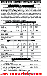BTC Sultanpur 3rd & 4th Cut off
