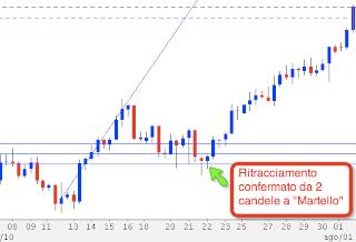 Fibonacci forex ajustes con otros indicadores