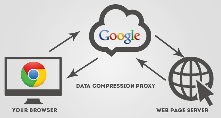 "Optimize Web Pages Using ""Data Saver Chrome Extension"" to Save Bandwidth"