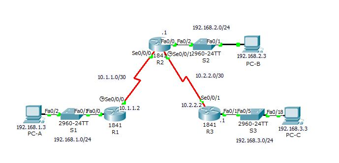 Asa site to site vpn packet tracer