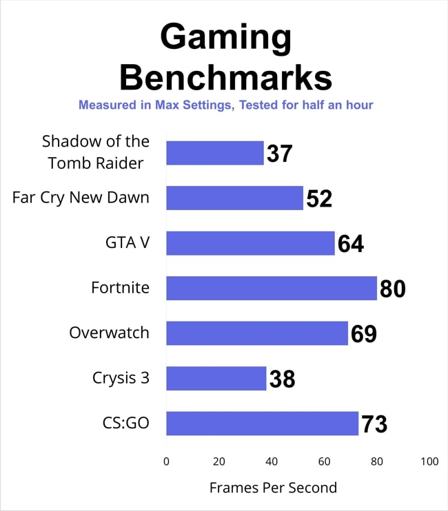 Gaming Benchmarks of Lenovo IdeaPad S540 laptop.