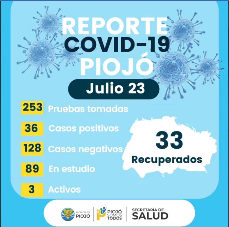 PIOJÓ - Reporte covid19 del día 23 de Julio