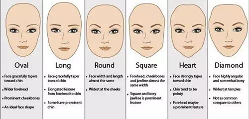 six common types of face shapes