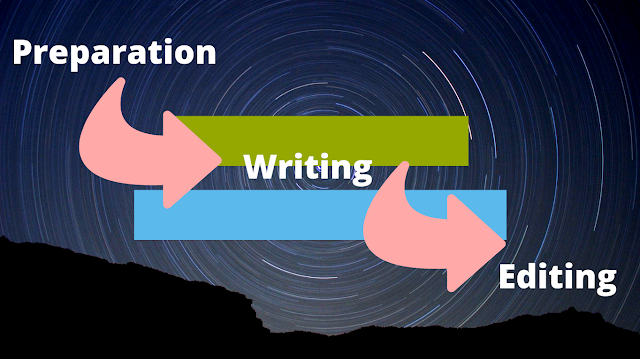 an image showing the writing process