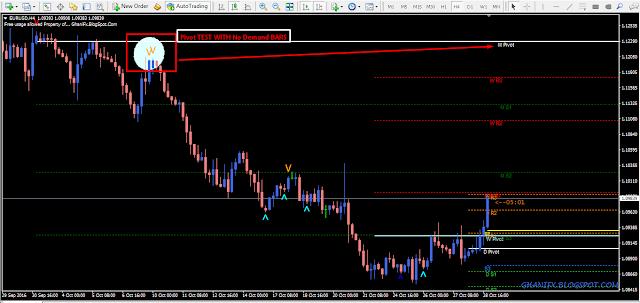 VSA No Demand & Supply MT4 Indicator