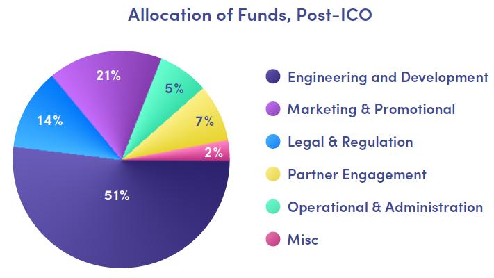 uahpay ICO bitcointalk