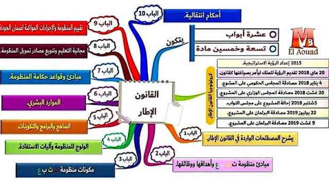 خرائط ذهنية للمقبلين على الامتحانات المهنية و مباريات التعليم