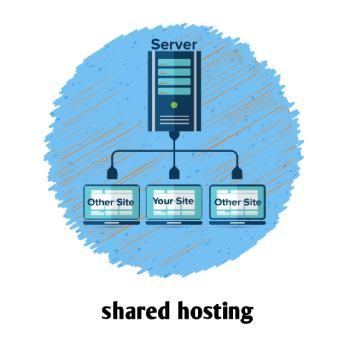 shared webhosting in hindi,Host Meaning in Hindi