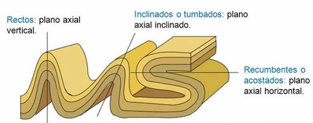 Pliegue recto, pliegue inclinado, pliegue tumbado y pliegue en abanico