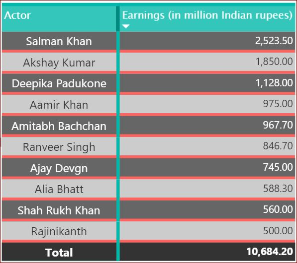 Highest Paid Actor In Bollywood In 2018