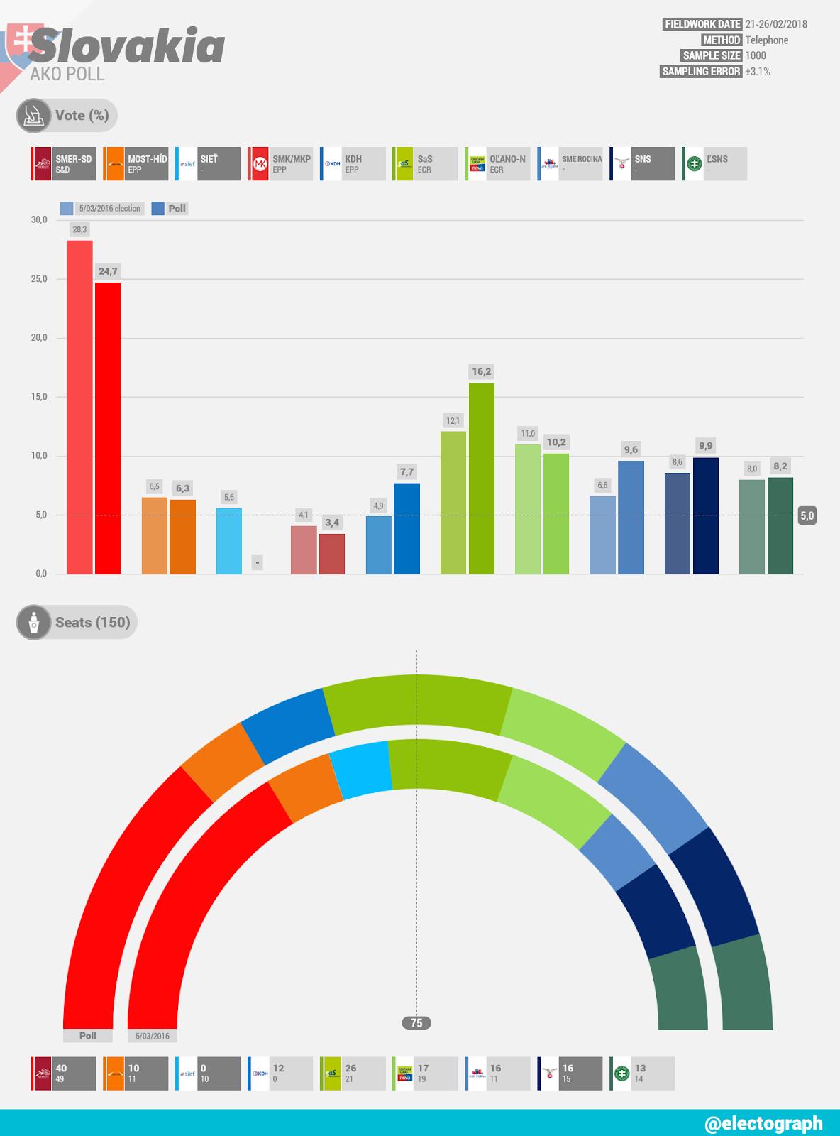 SLOVAKIA AKO poll chart, February 2018