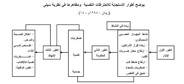 نظرية  سيلي   ( G.A.S ) :