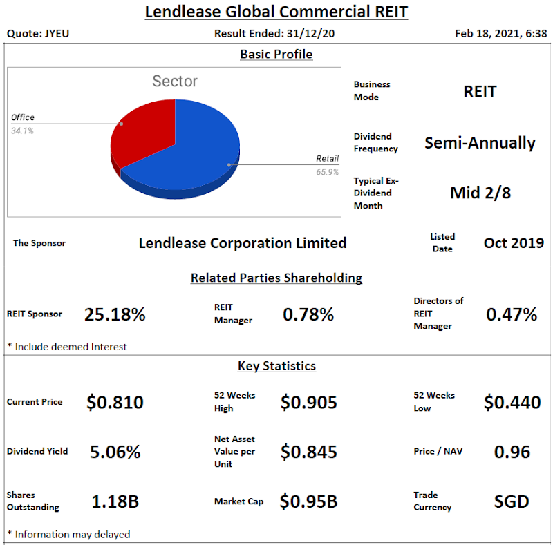 Lendlease Global Commercial REIT Review @ 18 February 2021