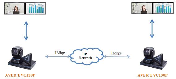 Mô hình hệ thống hội nghị truyền hình 2 điểm với AVer EVC130P