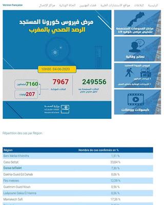 عاجل...تسجيل 45 إصابة جديدة مؤكدة ليرتفع العدد إلى 7967 مع تسجيل 294 حالة شفاء وحالة وفاة واحدة✍️👇👇👇