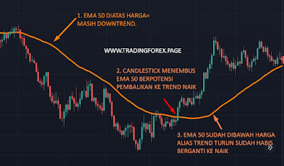Moving Average Exponential