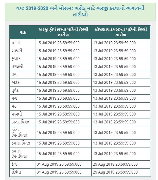 Pradhan Mantri Fasal Bima Yojana Online Form | Khedut Pak Vima Form Online