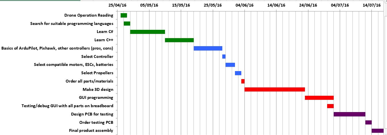 First Drone Conceptual Design Gantt Chart Project Timeline