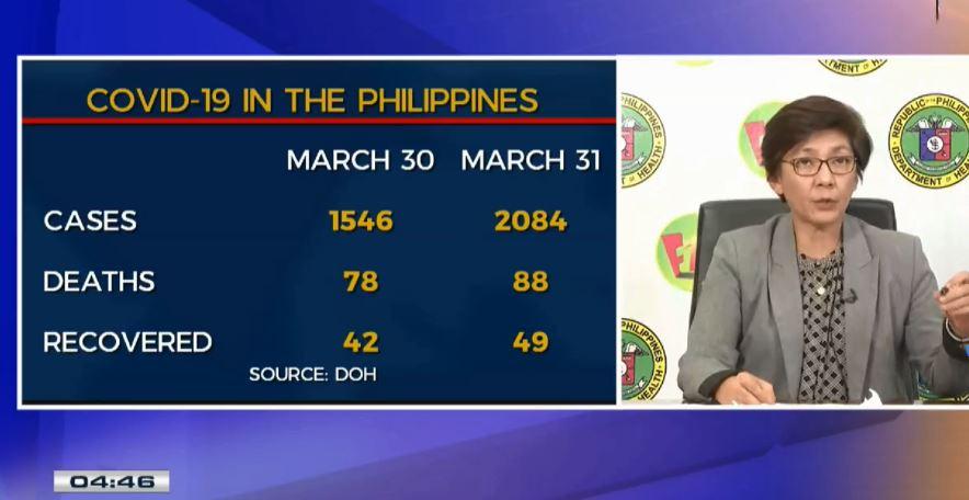 Philippines COVID-19 cases surpass 2,000