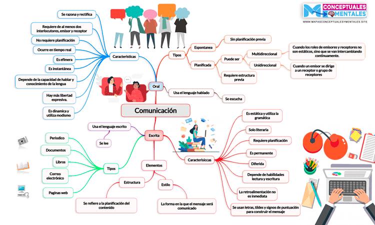 Nuevo Mapa mental de la comunicación oral y escrita, con diseño original
