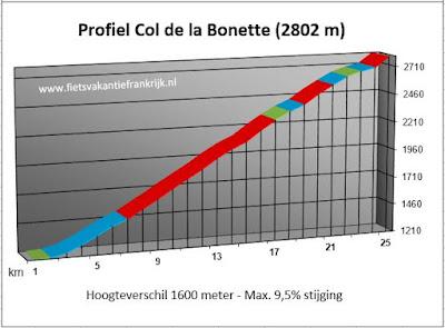 Beklimming Col de la Bonette