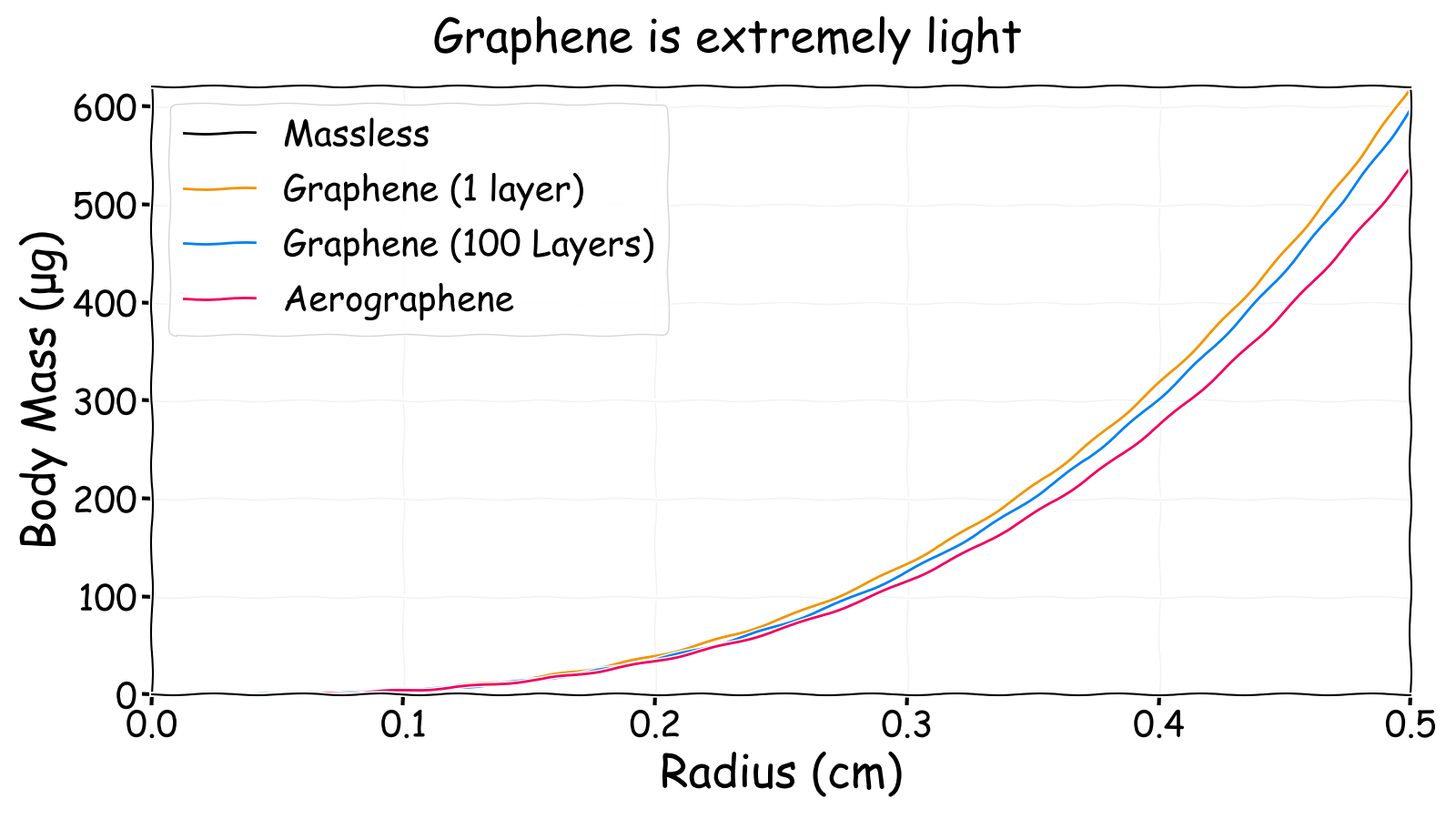 Neutrally buoyant body mass versus radius for different forms of graphene
