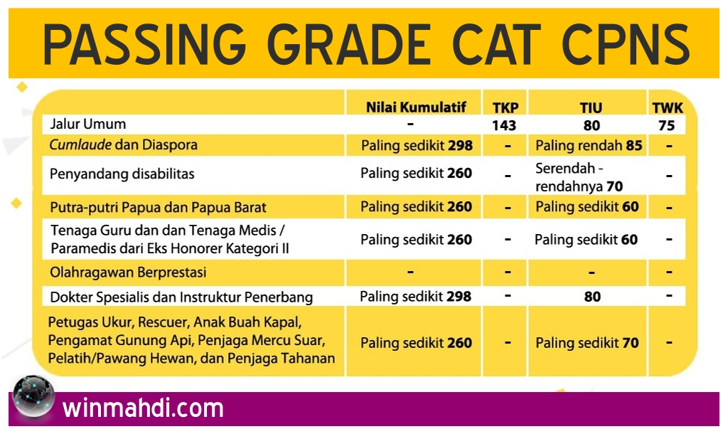 Passing Grade CAT CPNS