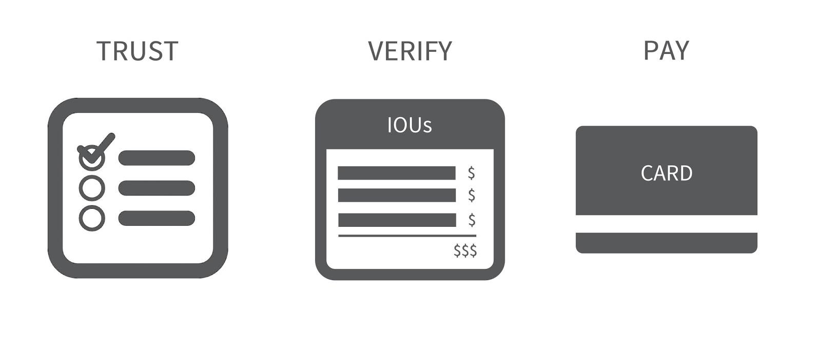 Checklist, IOU account, prepaid card.