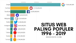 Situs Web Paling Populer 1996 - 2019