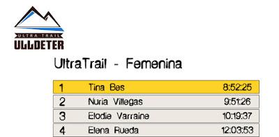 Clasificación Femenina -  UltraTrail Ulldeter 2016