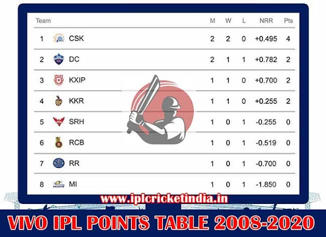 IPL Points Table Complete List 2008-2020 + Pdf Download