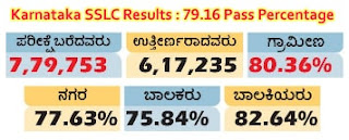 Karnataka SSLC Results 2016 - 79.16 Pass Percentage
