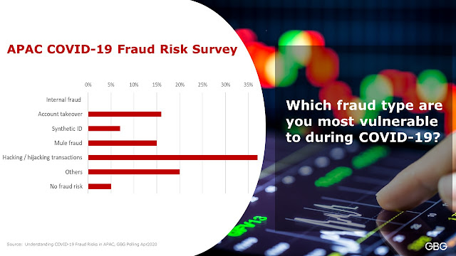 APAC Covid-19 Fraud Risk Survey - Most vulnerable fraud type