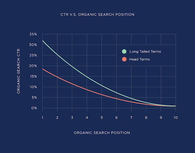 Generating high CTR from SERP