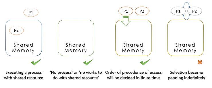 progress schematic diagram