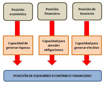 El Rincón Del Contable Funciones Y Diferencias Entre La