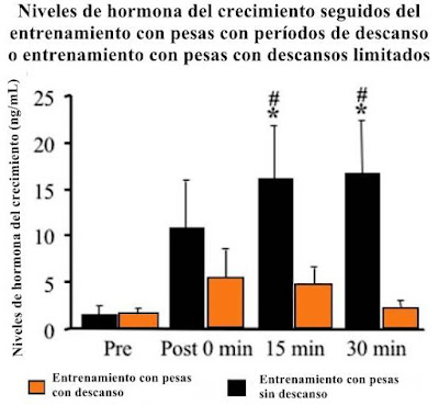 Aumenta la producción de hormona del crecimiento (GH) naturalmente