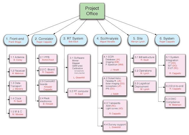 Work Break Structure Tool Free Download