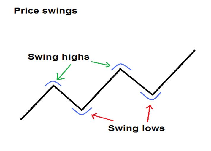 Fibonacci trend és vonalak