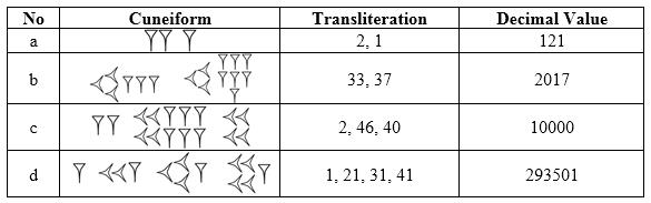 Contoh Soal dan Jawaban Metode Matematika Bangsa Babilonia