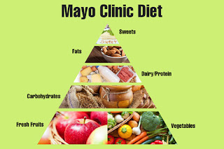 The Mayo Clinic diet - menu