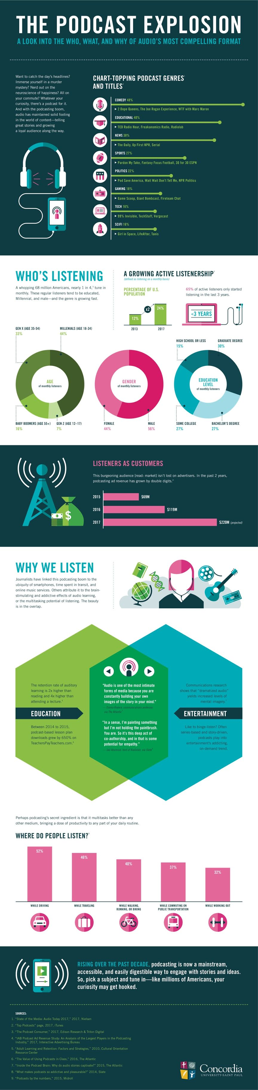 The Podcast Explosion #infographic