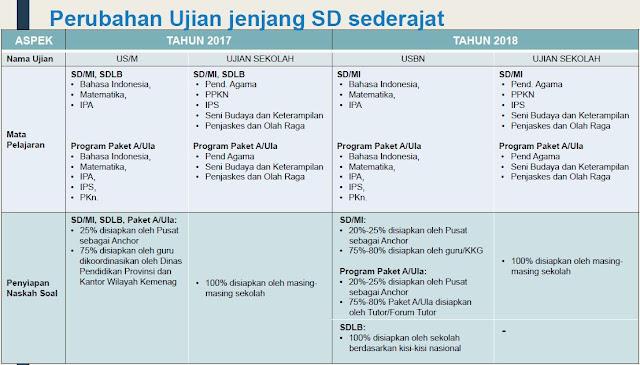 Mata Pelajaran USBN 2018 Untuk SD