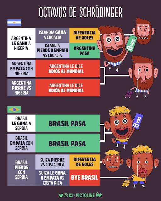 ¿Qué resultados necesitan Brasil y Argentina para pasar a Octavos del Mundial de Rusia? Infografía